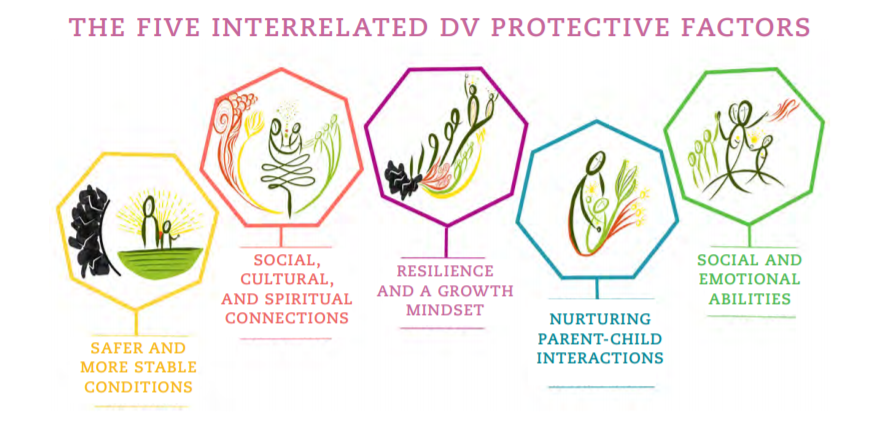 Domestic Violence Protective Factors Infographic from the Quality Improvement Center on Domestic Violence in Child Welfare